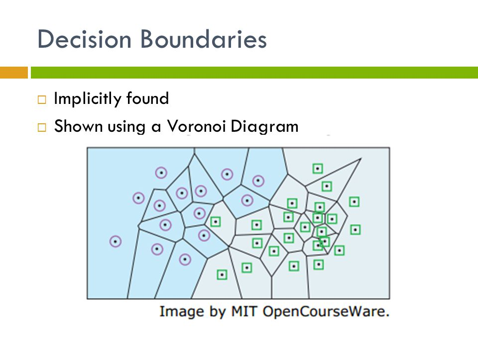 Decision Boundaries  Implicitly found  Shown using a Voronoi Diagram