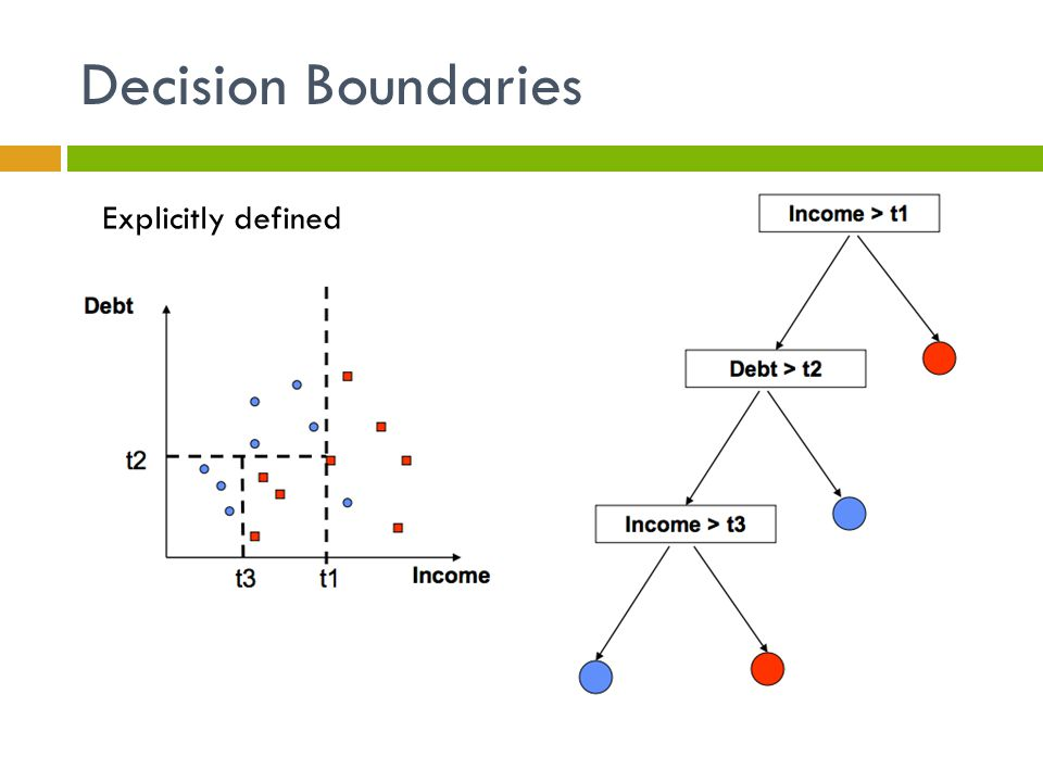 Decision Boundaries Explicitly defined