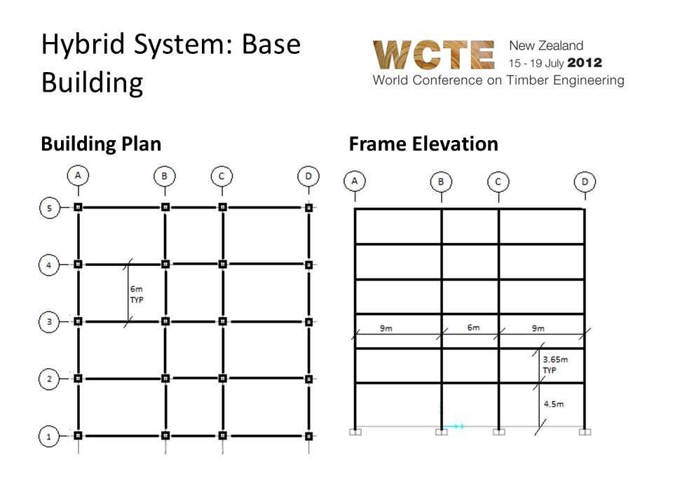 Hybrid System: Parameters ParameterOptions Infill Wall Types CLT shear wallsMidply shear walls DuctilityLimited DuctilityDuctile Storeys963 Braced BaysOne Bay2 Bays3 bays Bracket Properties Gap between infill and steel frame Infill Case 1 Infill Case 2Infill Case 3