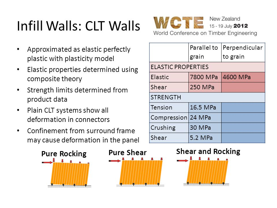 Connection between Wall and Frame Nailed bracket connection developed for CLT walls Bracket behaviour is independent in different directions Confinement also provided along edges of panel to provide confinement using gap elements