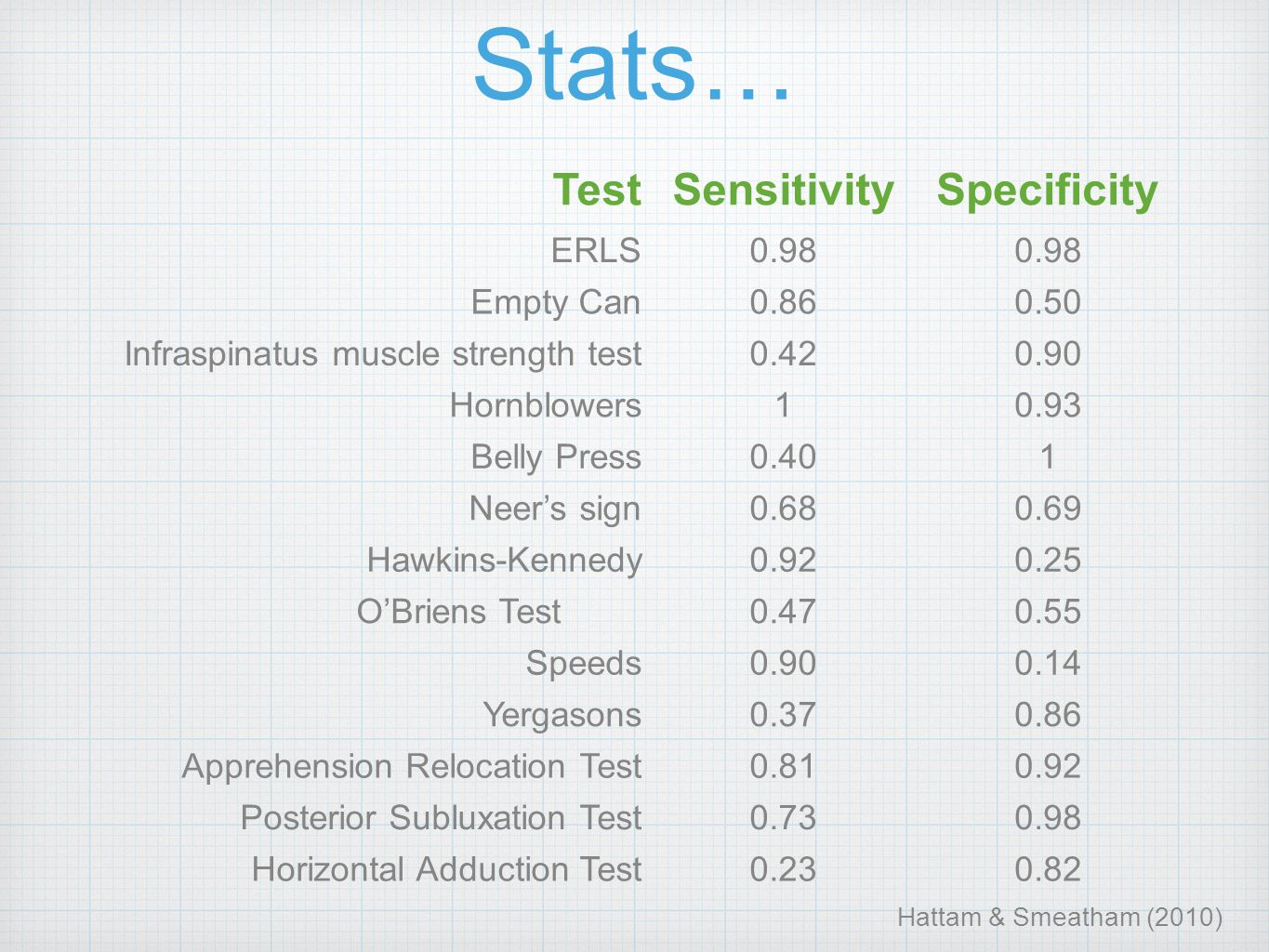 TestSensitivitySpecificity ERLS0.98 Empty Can0.860.50 Infraspinatus muscle strength test0.420.90 Hornblowers10.93 Belly Press0.401 Neer's sign0.680.69