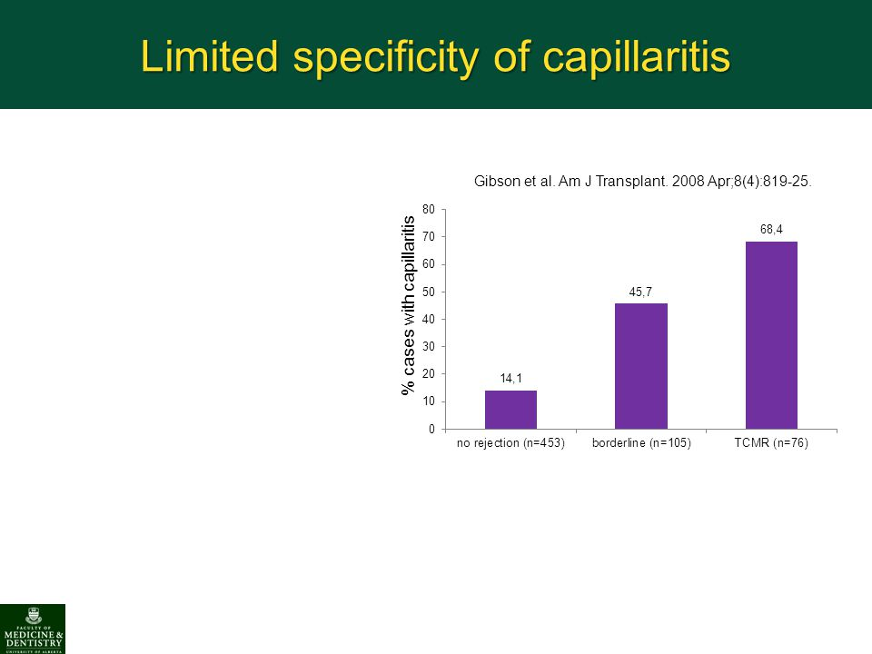Limited specificity of capillaritis % cases with capillaritis Gibson et al. Am J Transplant. 2008 Apr;8(4):819-25.