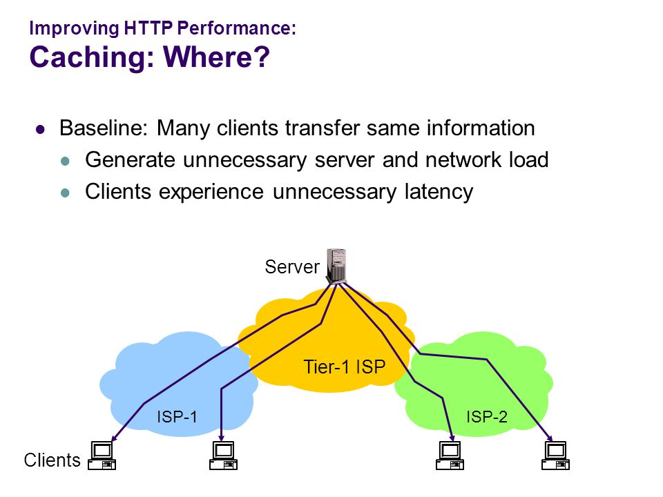 Baseline: Many clients transfer same information Generate unnecessary server and network load Clients experience unnecessary latency Server Clients Tier-1 ISP ISP-1ISP-2 Improving HTTP Performance: Caching: Where