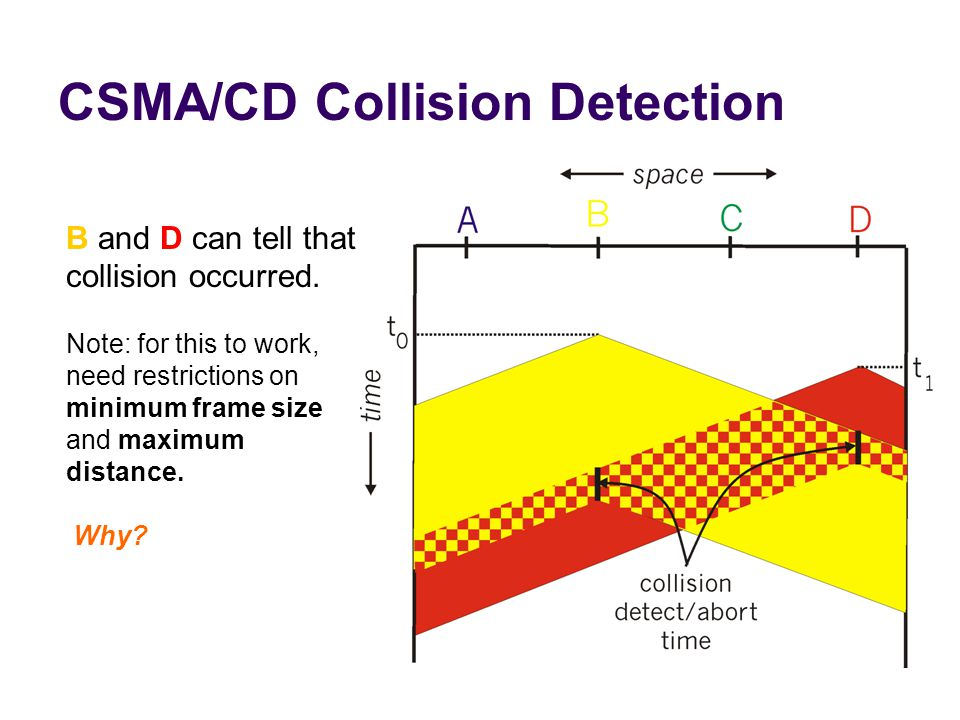 CSMA/CD Collision Detection B and D can tell that collision occurred.
