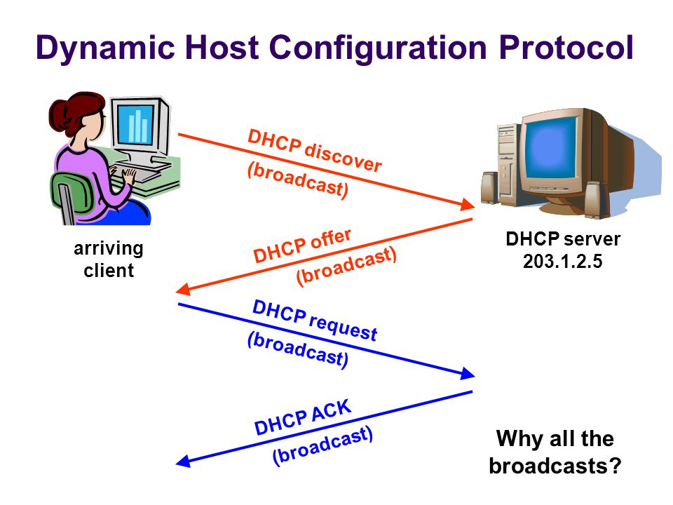 Dynamic Host Configuration Protocol arriving client DHCP server 203.1.2.5 DHCP discover (broadcast) DHCP offer DHCP request DHCP ACK (broadcast) Why all the broadcasts.