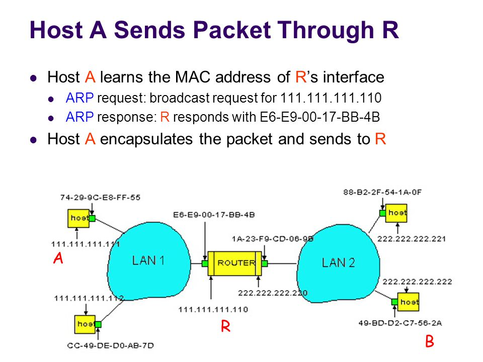 77 Host A Sends Packet Through R Host A learns the MAC address of R's interface ARP request: broadcast request for 111.111.111.110 ARP response: R responds with E6-E9-00-17-BB-4B Host A encapsulates the packet and sends to R A R B