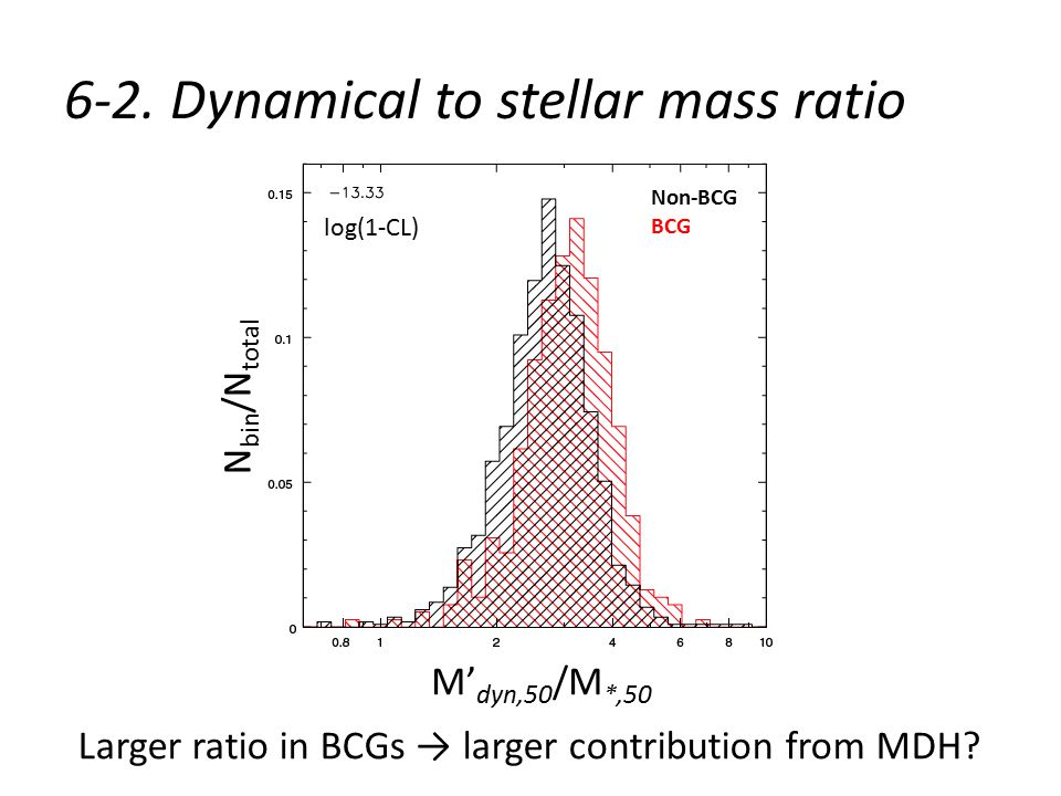 6-2. Dynamical to stellar mass ratio Larger ratio in BCGs → larger contribution from MDH.