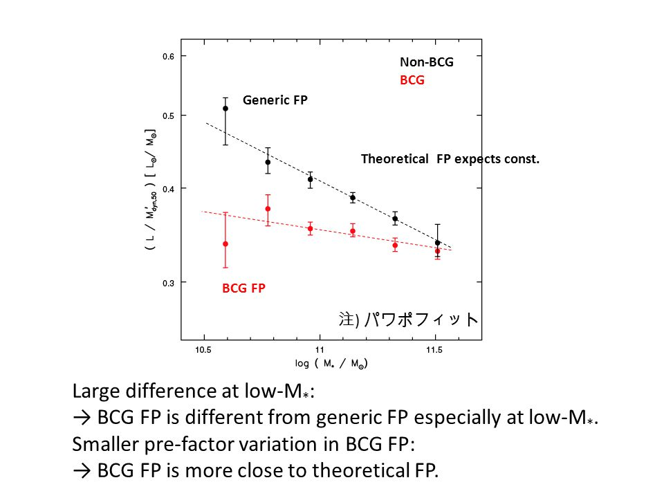 Non-BCG BCG Generic FP BCG FP Theoretical FP expects const.