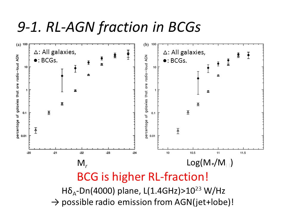 9-1. RL-AGN fraction in BCGs △ : All galaxies, ●: BCGs.