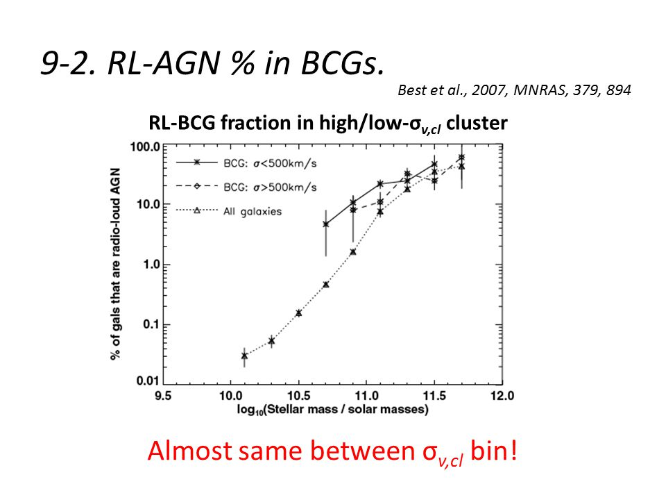 9-2. RL-AGN % in BCGs. RL-BCG fraction in high/low-σ v,cl cluster Almost same between σ v,cl bin.