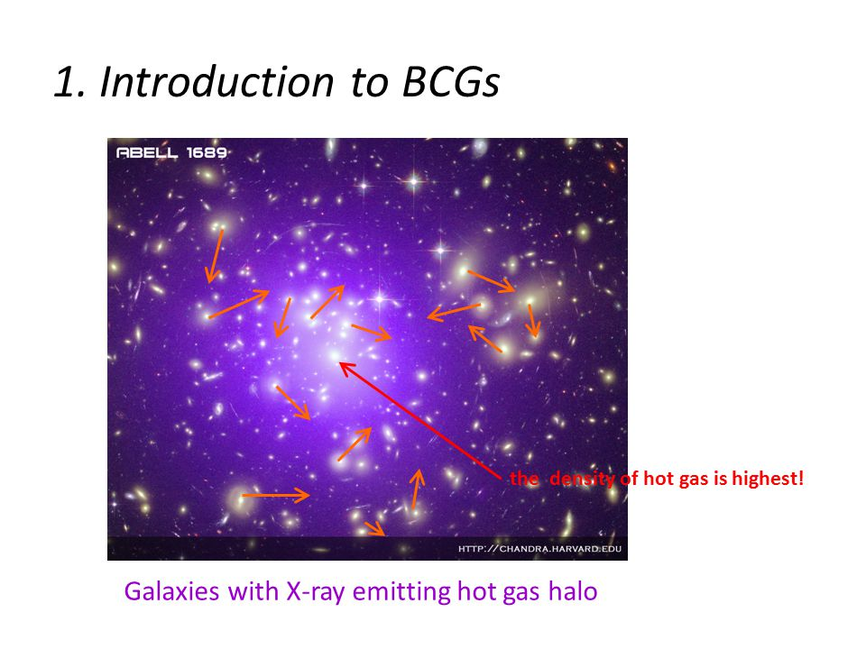 1. Introduction to BCGs the density of hot gas is highest.