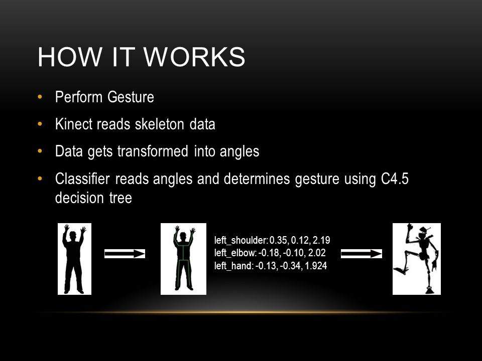 HOW IT WORKS Perform Gesture Kinect reads skeleton data Data gets transformed into angles Classifier reads angles and determines gesture using C4.5 decision tree left_shoulder: 0.35, 0.12, 2.19 left_elbow: -0.18, -0.10, 2.02 left_hand: -0.13, -0.34, 1.924
