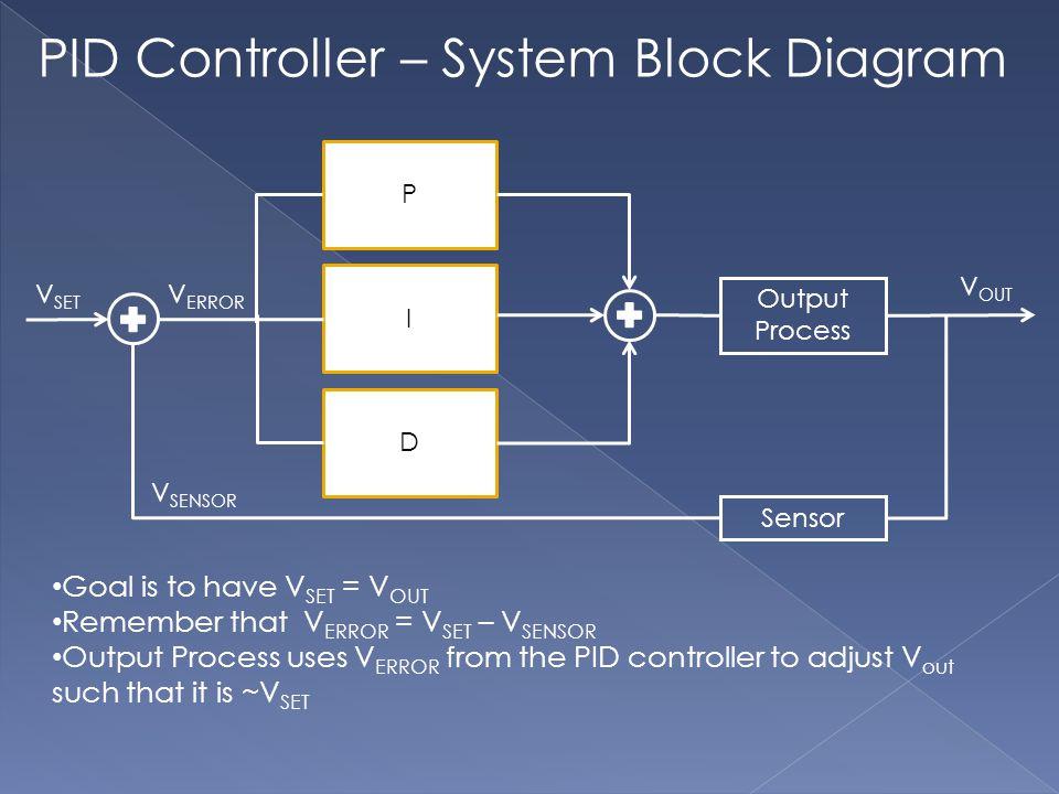 Goal is to have V SET = V OUT Remember that V ERROR = V SET – V SENSOR Output Process uses V ERROR from the PID controller to adjust V out such that it is ~V SET P I D Output Process Sensor V ERROR V SET V OUT V SENSOR PID Controller – System Block Diagram