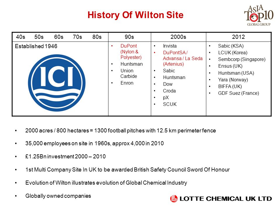 History Of Wilton Site 2000 acres / 800 hectares = 1300 football pitches with 12.5 km perimeter fence 35,000 employees on site in 1960s, approx 4,000 in 2010 £1.25Bn investment 2000 – 2010 1st Multi Company Site In UK to be awarded British Safety Council Sword Of Honour Evolution of Wilton illustrates evolution of Global Chemical Industry Globally owned companies 40s50s60s70s80s90s2000s2012 Established 1946 DuPont (Nylon & Polyester) Huntsman Union Carbide Enron Invista DuPontSA / Advansa / La Seda (Artenius) Sabic Huntsman Dow Croda pX SCUK Sabic (KSA) LCUK (Korea) Sembcorp (Singapore) Ensus (UK) Huntsman (USA) Yara (Norway) BIFFA (UK) GDF Suez (France)