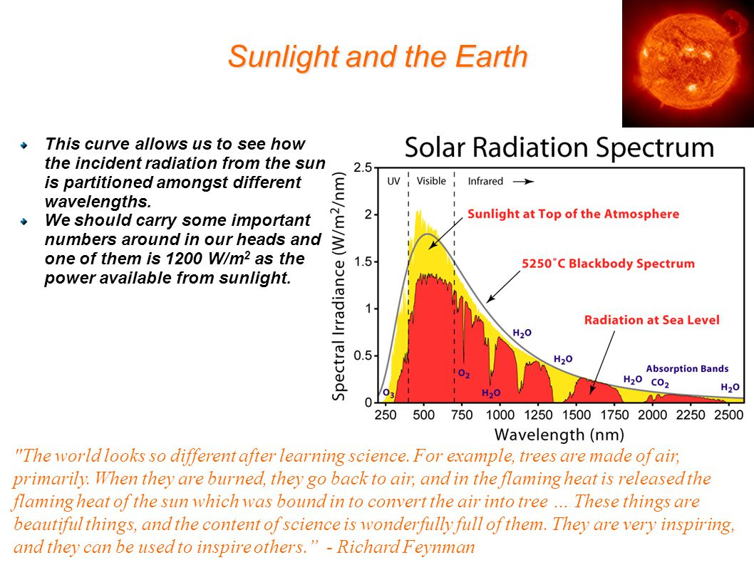 Sunlight and the Earth This curve allows us to see how the incident radiation from the sun is partitioned amongst different wavelengths.