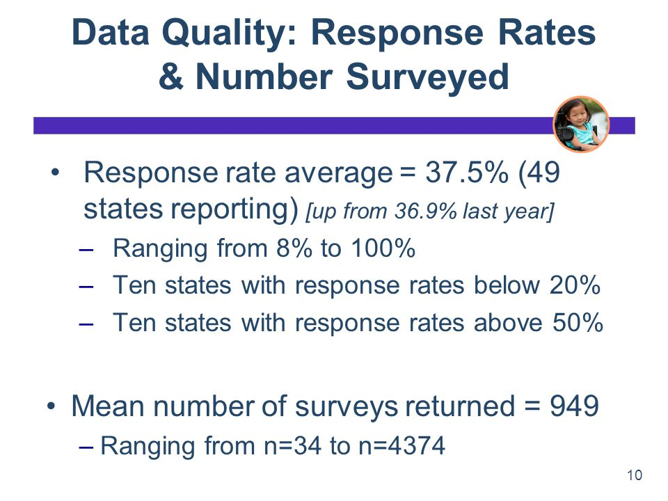Data Quality: Response Rates & Number Surveyed Response rate average = 37.5% (49 states reporting) [up from 36.9% last year] –Ranging from 8% to 100%