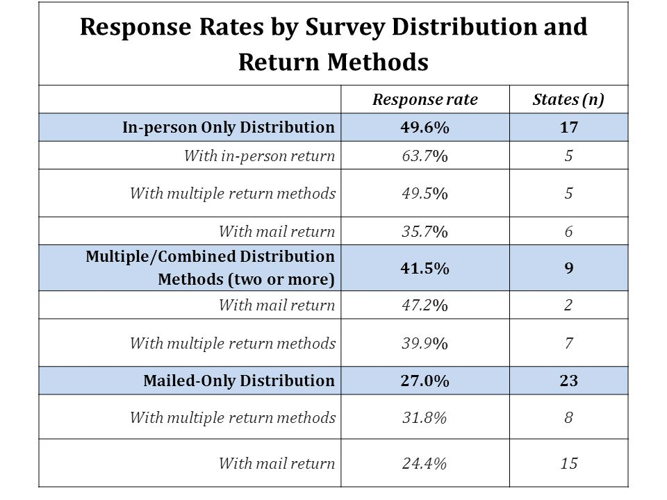 Response Rates by Survey Distribution and Return Methods Response rateStates (n) In-person Only Distribution49.6%17 With in-person return63.7%5 With m