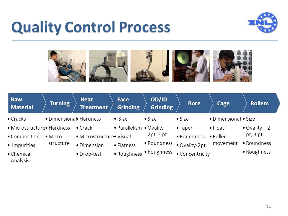 Quality Control Process Raw Material Turning Heat Treatment Face Grinding OD/ID Grinding BoreCageRollers Cracks Microstructure Composition Impurities Chemical Analysis Dimensional Hardness Micro- structure Hardness Crack Microstructure Dimension Drop-test Size Parallelism Visual Flatness Roughness Size Ovality – 2pt, 3 pt Roundness Roughness Size Taper Roundness Ovality-2pt.