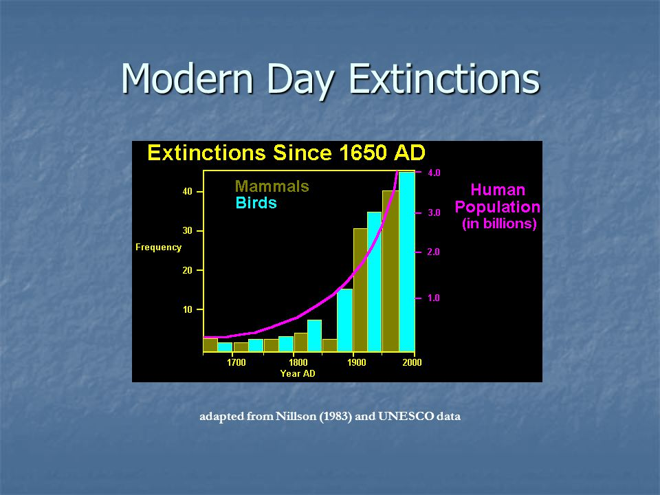 Modern Day Extinctions adapted from Nillson (1983) and UNESCO data