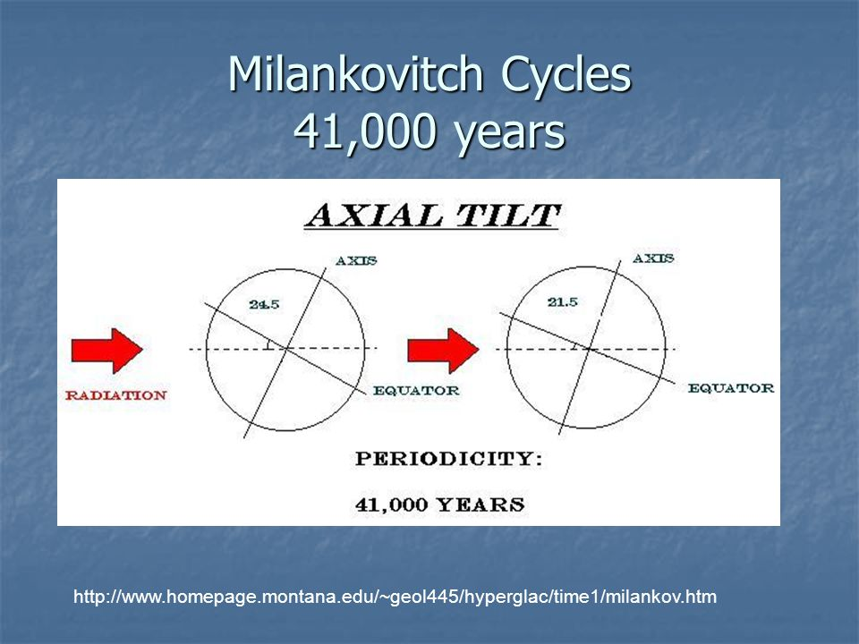 Milankovitch Cycles 41,000 years http://www.homepage.montana.edu/~geol445/hyperglac/time1/milankov.htm