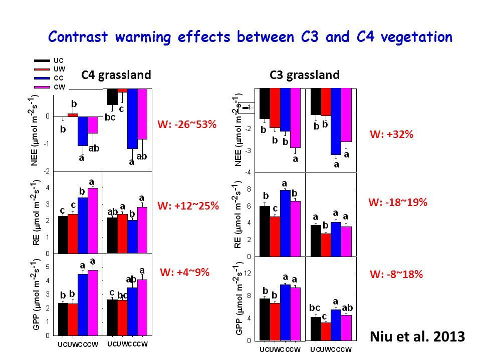 W: +12~25% W: -26~53% W: +4~9% W: +32% W: -18~19% W: -8~18% Contrast warming effects between C3 and C4 vegetation C4 grasslandC3 grassland Niu et al.