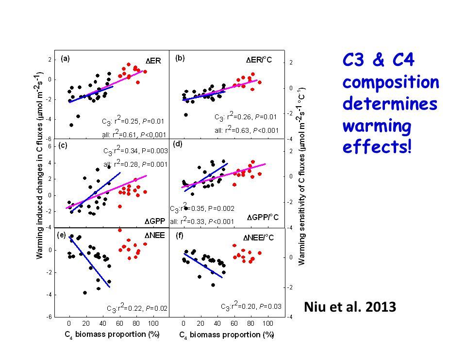 C3 & C4 composition determines warming effects! Niu et al. 2013