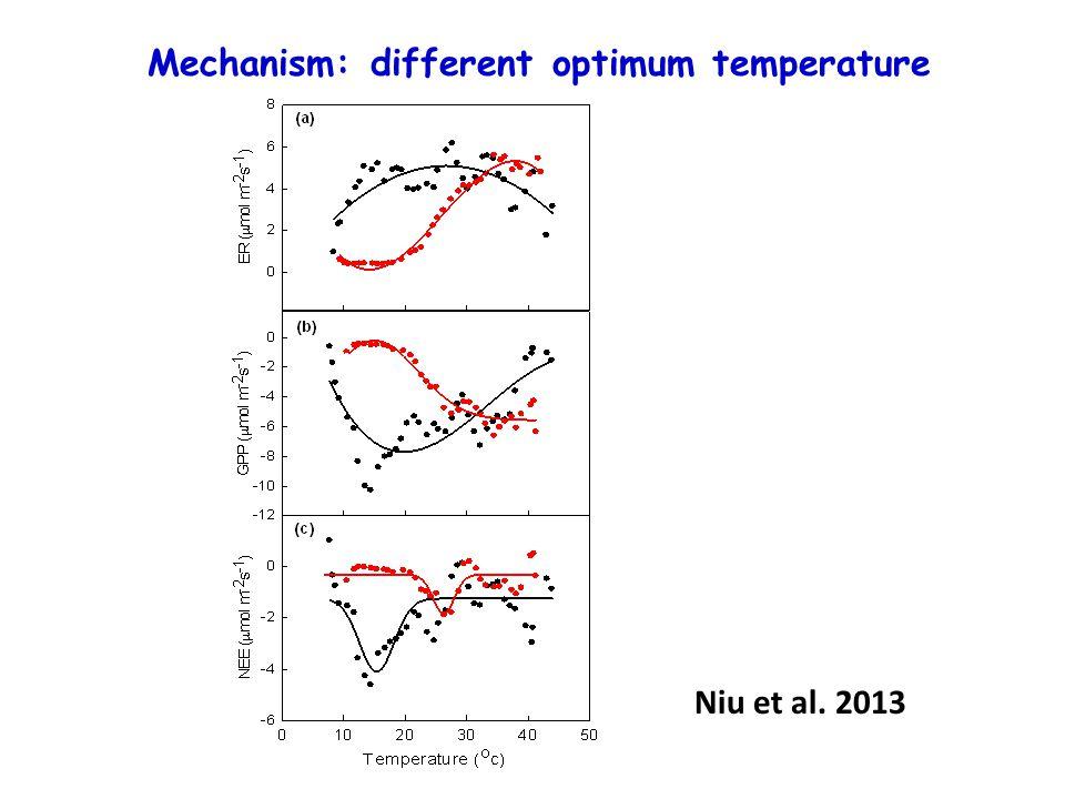 Mechanism: different optimum temperature Niu et al. 2013