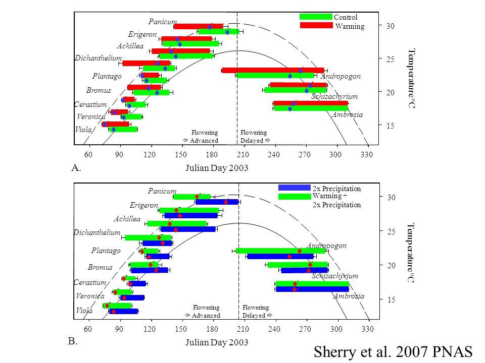 Sherry et al. 2007 PNAS