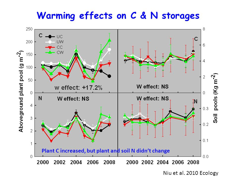 Warming effects on C & N storages Plant C increased, but plant and soil N didn't change Niu et al.
