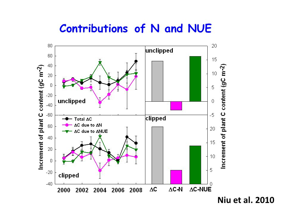Niu et al. 2010 Contributions of N and NUE