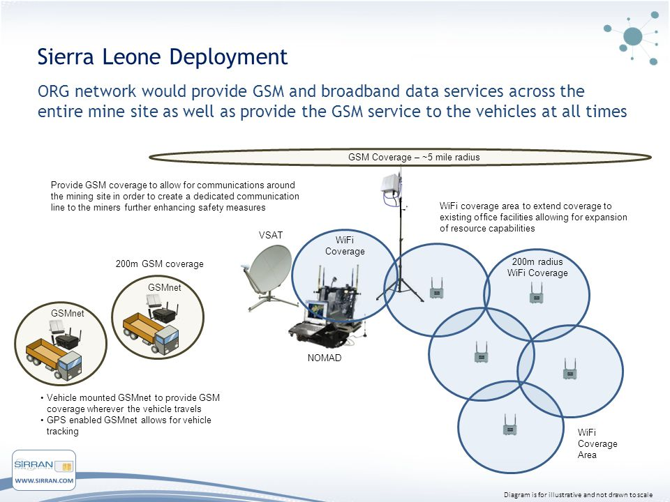 Sierra Leone Deployment ORG network would provide GSM and broadband data services across the entire mine site as well as provide the GSM service to the vehicles at all times Vehicle mounted GSMnet to provide GSM coverage wherever the vehicle travels GPS enabled GSMnet allows for vehicle tracking GSM Coverage – ~5 mile radius VSAT NOMAD WiFi Coverage 200m radius WiFi Coverage GSMnet 200m GSM coverage WiFi Coverage Area Diagram is for illustrative and not drawn to scale Provide GSM coverage to allow for communications around the mining site in order to create a dedicated communication line to the miners further enhancing safety measures WiFi coverage area to extend coverage to existing office facilities allowing for expansion of resource capabilities