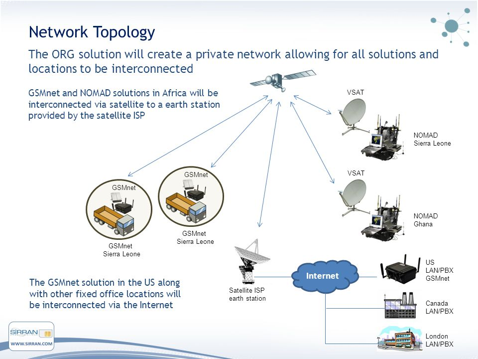Internet Network Topology VSAT NOMAD Sierra Leone GSMnet US LAN/PBX GSMnet Sierra Leone GSMnet Sierra Leone The ORG solution will create a private network allowing for all solutions and locations to be interconnected Satellite ISP earth station GSMnet and NOMAD solutions in Africa will be interconnected via satellite to a earth station provided by the satellite ISP VSAT NOMAD Ghana Canada LAN/PBX London LAN/PBX The GSMnet solution in the US along with other fixed office locations will be interconnected via the Internet