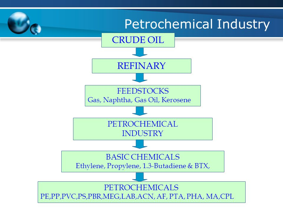 Petrochemical Industry CRUDE OIL REFINARY FEEDSTOCKS Gas, Naphtha, Gas Oil, Kerosene PETROCHEMICAL INDUSTRY BASIC CHEMICALS Ethylene, Propylene, 1.3-Butadiene & BTX, PETROCHEMICALS PE,PP,PVC,PS,PBR,MEG,LAB,ACN, AF, PTA, PHA, MA,CPL