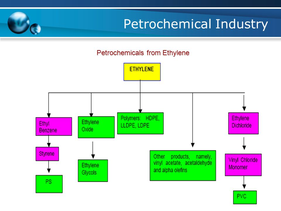 Petrochemical Industry Petrochemicals from Propylene