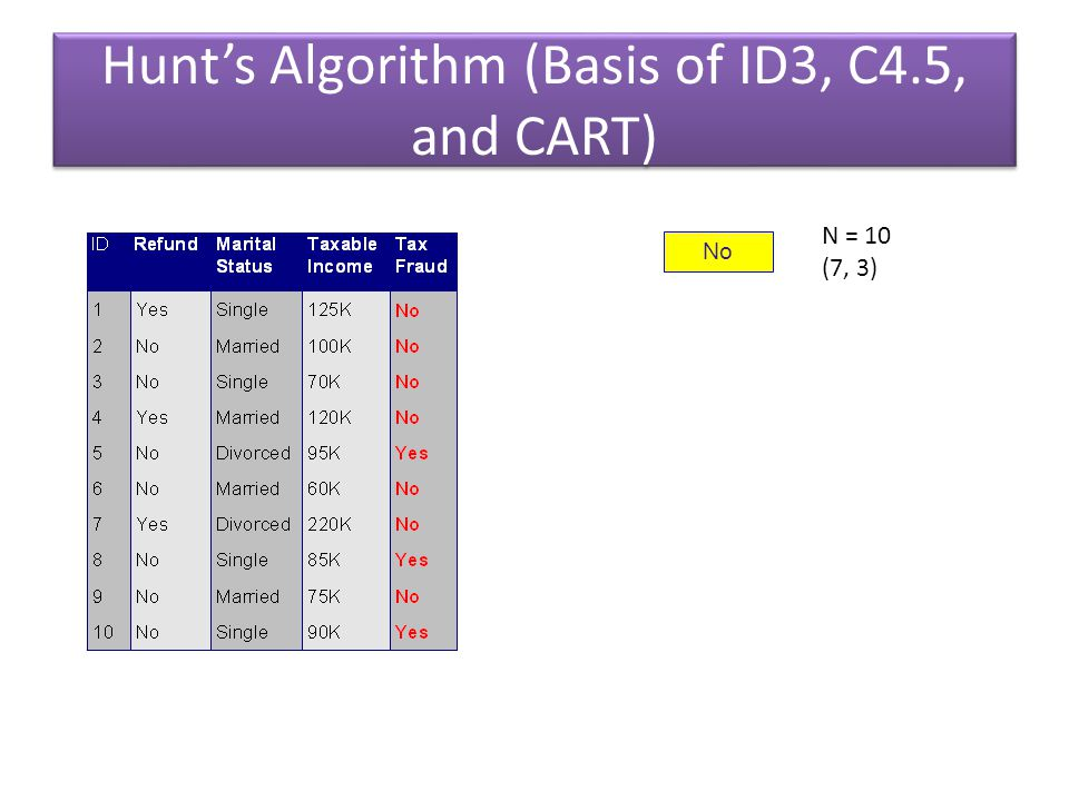 No Hunt's Algorithm (Basis of ID3, C4.5, and CART) N = 10 (7, 3)