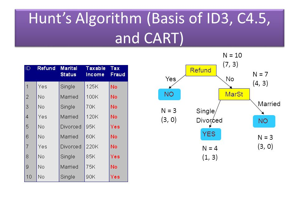 Hunt's Algorithm (Basis of ID3, C4.5, and CART) Refund NO YesNo N = 10 (7, 3) N = 3 (3, 0) N = 7 (4, 3) MarSt NO Married Single Divorced YES N = 3 (3,