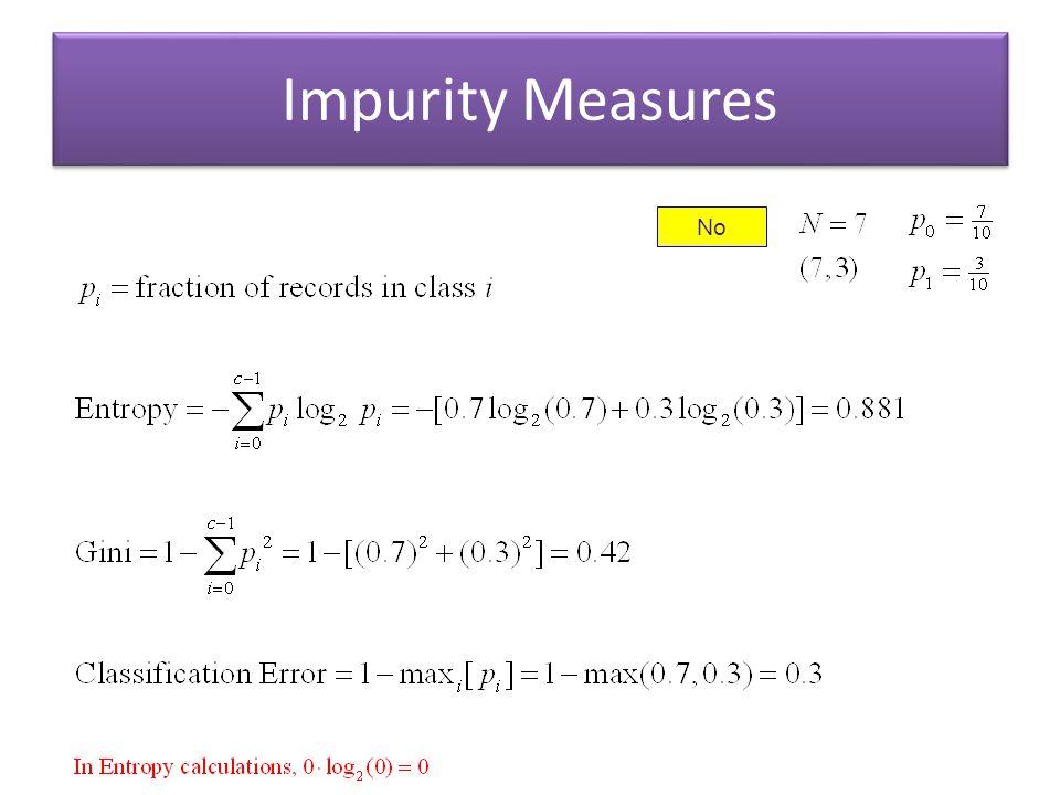 Impurity Measures No