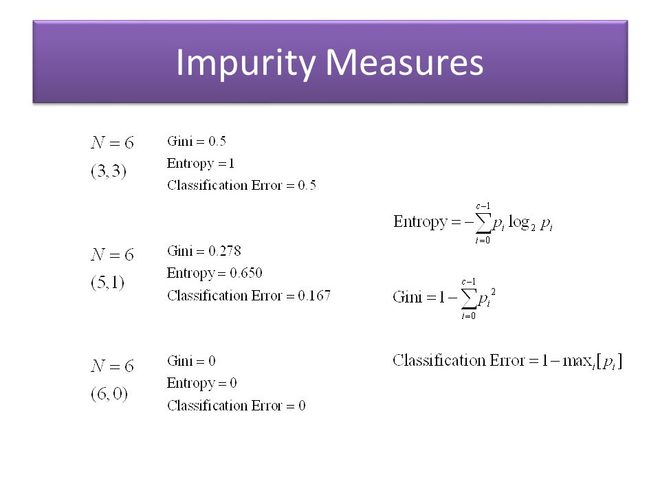 Impurity Measures