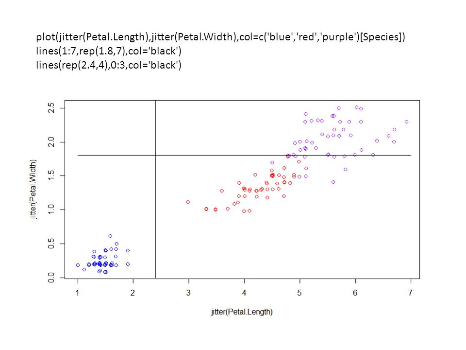 plot(jitter(Petal.Length),jitter(Petal.Width),col=c('blue','red','purple')[Species]) lines(1:7,rep(1.8,7),col='black') lines(rep(2.4,4),0:3,col='black