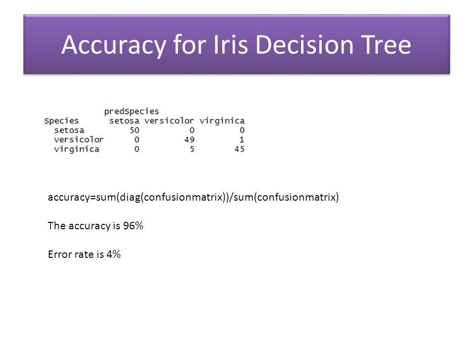 accuracy=sum(diag(confusionmatrix))/sum(confusionmatrix) The accuracy is 96% Error rate is 4% Accuracy for Iris Decision Tree