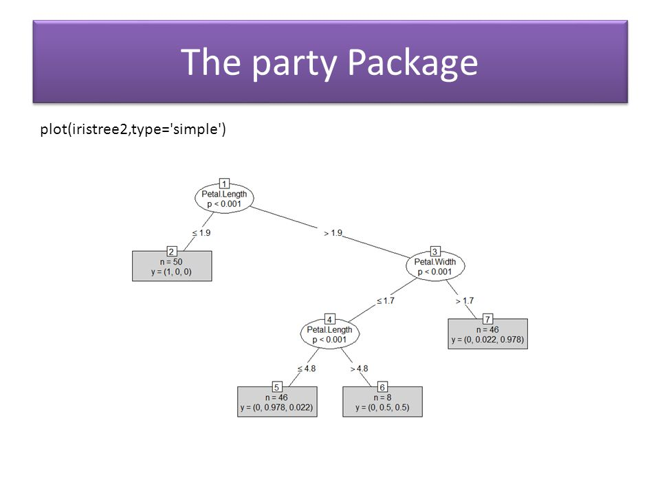The party Package plot(iristree2,type='simple')