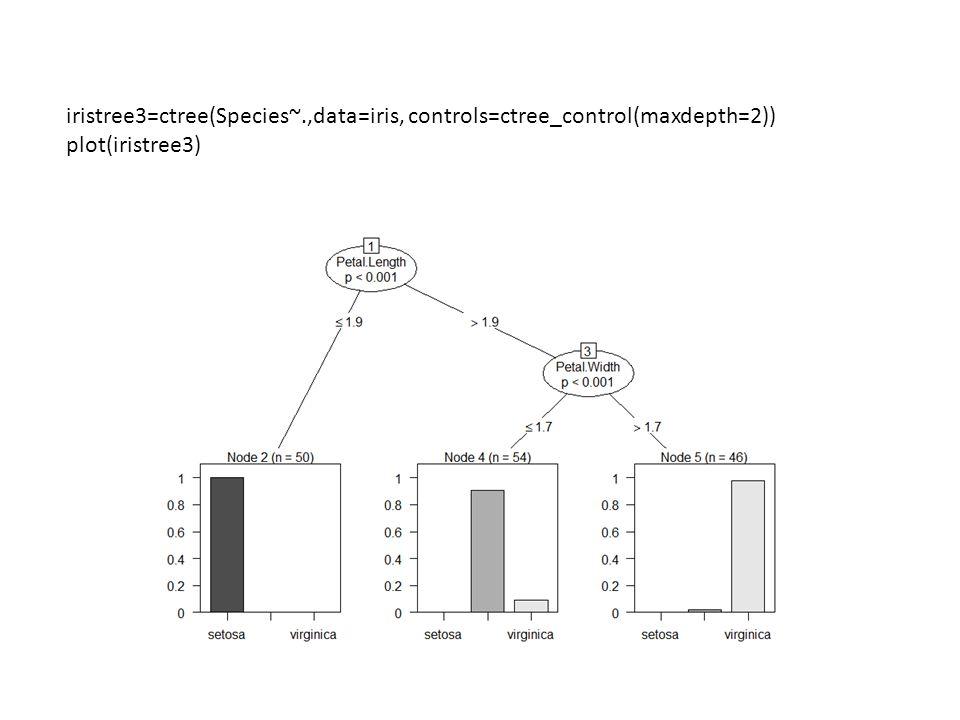 iristree3=ctree(Species~.,data=iris, controls=ctree_control(maxdepth=2)) plot(iristree3)