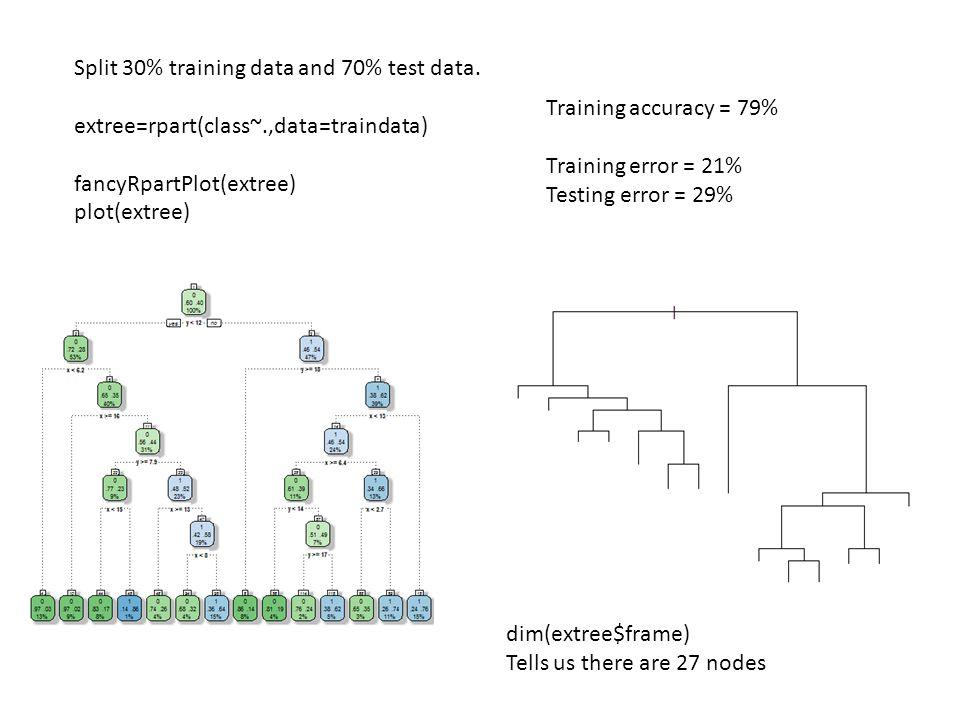 Split 30% training data and 70% test data. extree=rpart(class~.,data=traindata) fancyRpartPlot(extree) plot(extree) Training accuracy = 79% Training e