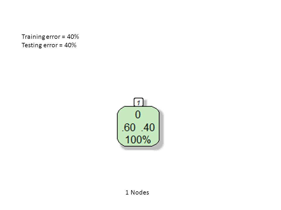Training error = 40% Testing error = 40% 1 Nodes