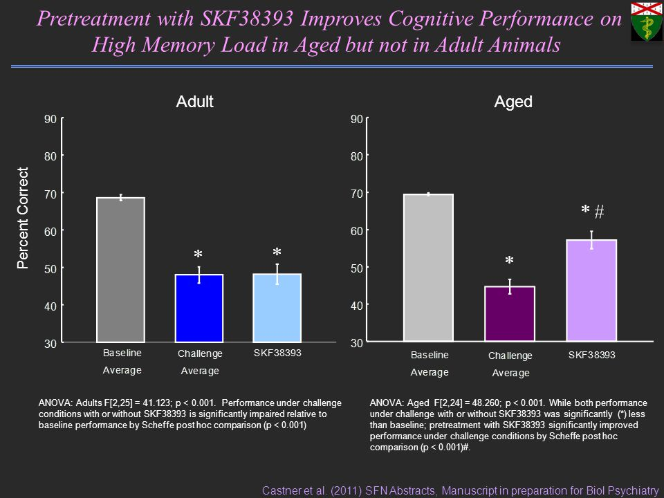 Percent Correct Pretreatment with SKF38393 Improves Cognitive Performance on High Memory Load in Aged but not in Adult Animals ANOVA: Adults F[2,25] =