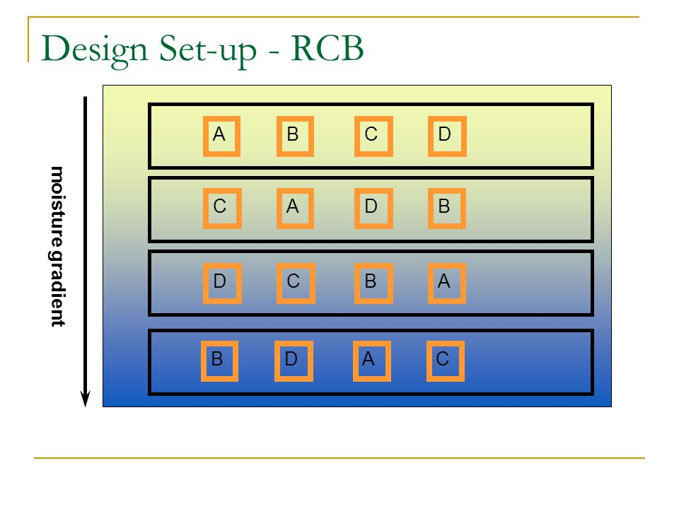 Design Set-up - RCB ABCD moisture gradient CADB DCBA BDAC