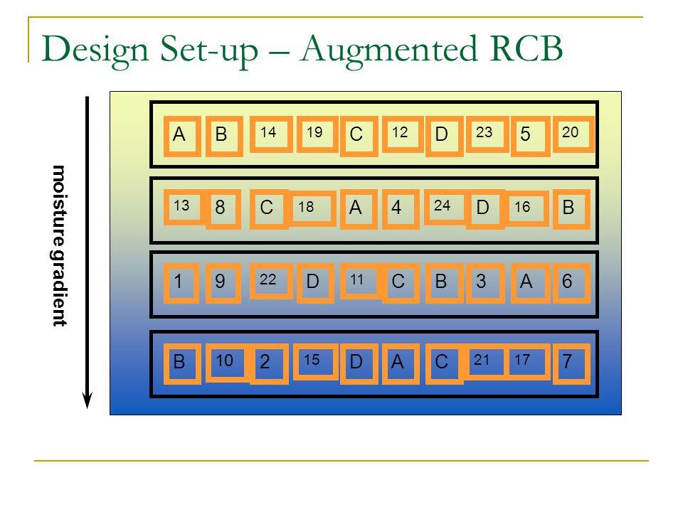 Design Set-up – Augmented RCB moisture gradient AB 14 C 1912 D 23 5 20 13 8CA 18 4 24 D 16 B 19 2211 DCB3A6 B 10 2D 15 AC 2117 7