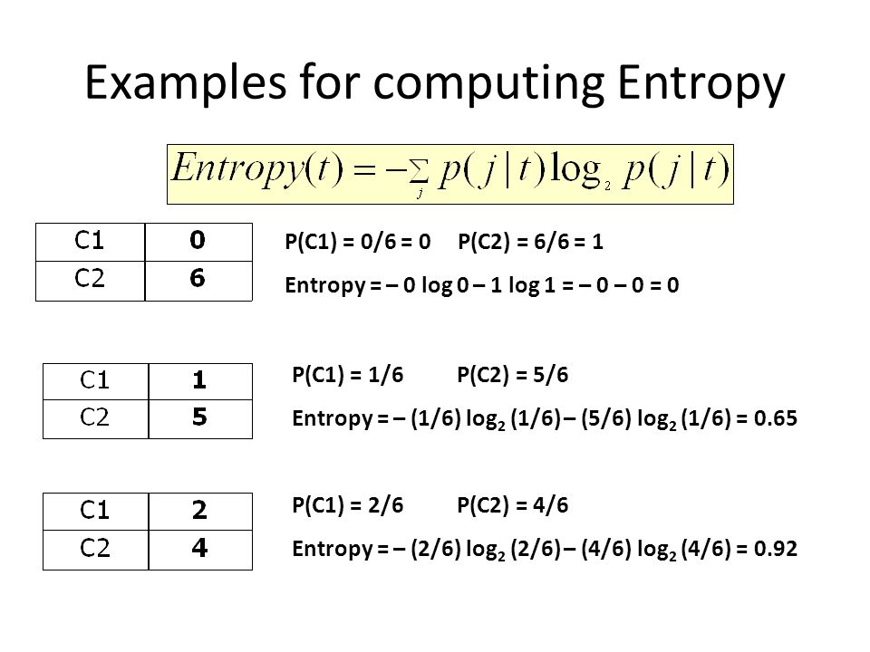 Examples for computing Entropy P(C1) = 0/6 = 0 P(C2) = 6/6 = 1 Entropy = – 0 log 0 – 1 log 1 = – 0 – 0 = 0 P(C1) = 1/6 P(C2) = 5/6 Entropy = – (1/6) log 2 (1/6) – (5/6) log 2 (1/6) = 0.65 P(C1) = 2/6 P(C2) = 4/6 Entropy = – (2/6) log 2 (2/6) – (4/6) log 2 (4/6) = 0.92