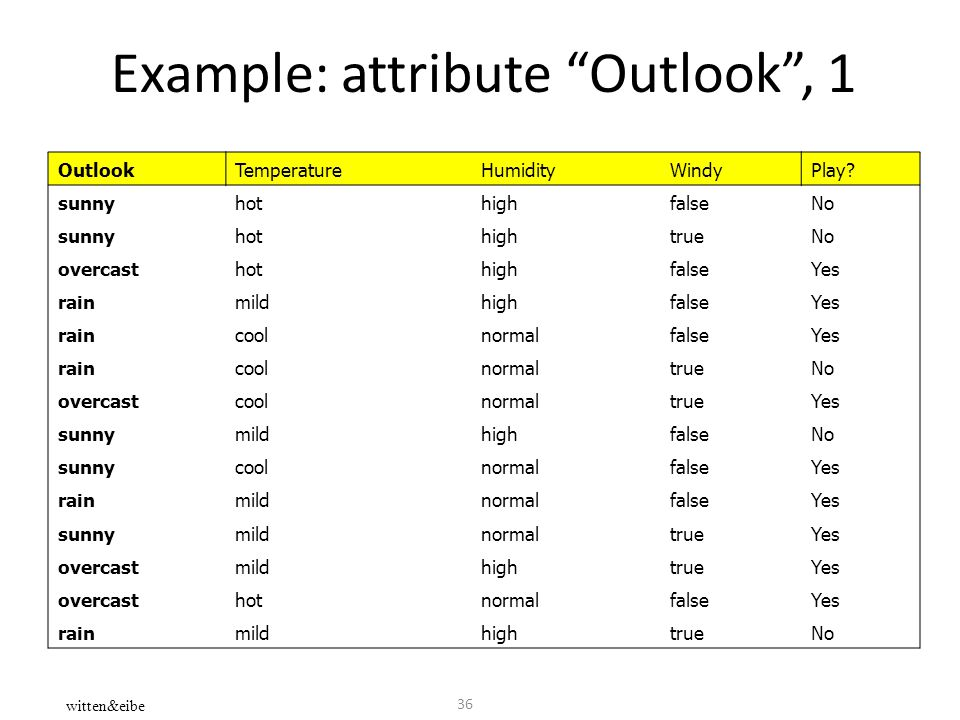 "36 Example: attribute ""Outlook"", 1 witten&eibe OutlookTemperatureHumidityWindyPlay? sunnyhothighfalseNo sunnyhothightrueNo overcasthothighfalseYes rai"
