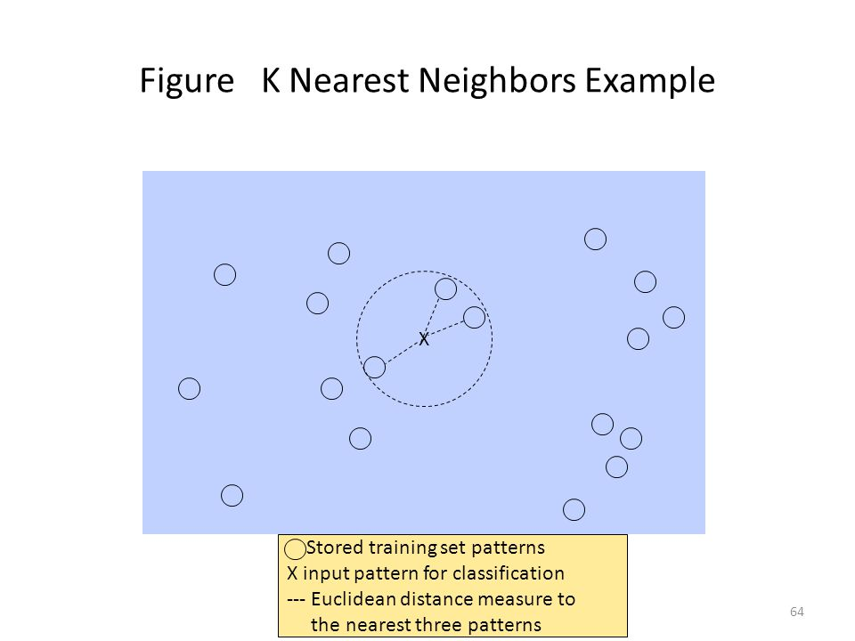 64 Figure K Nearest Neighbors Example X Stored training set patterns X input pattern for classification --- Euclidean distance measure to the nearest